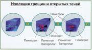 гидроизоляция проникающего действия пенетрон